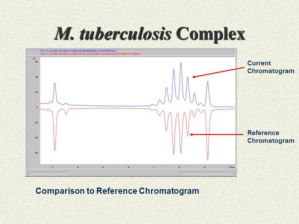 M. tuberculosis Complex Current Chromatogram Reference Chromatogram Comparison to Reference Chromatogram