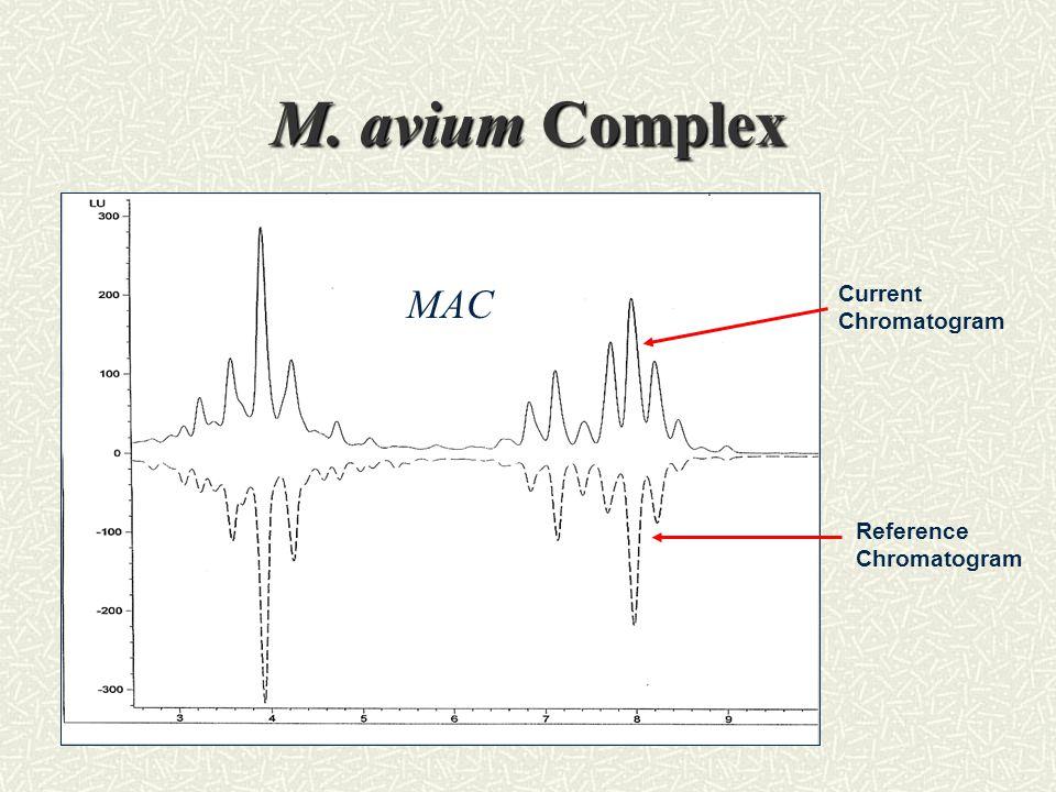 M. avium Complex Current Chromatogram Reference Chromatogram MAC