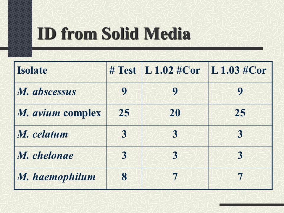 ID from Solid Media Isolate# TestL 1.02 #CorL 1.03 #Cor M. abscessus999 M. avium complex252025 M. celatum333 M. chelonae333 M. haemophilum877