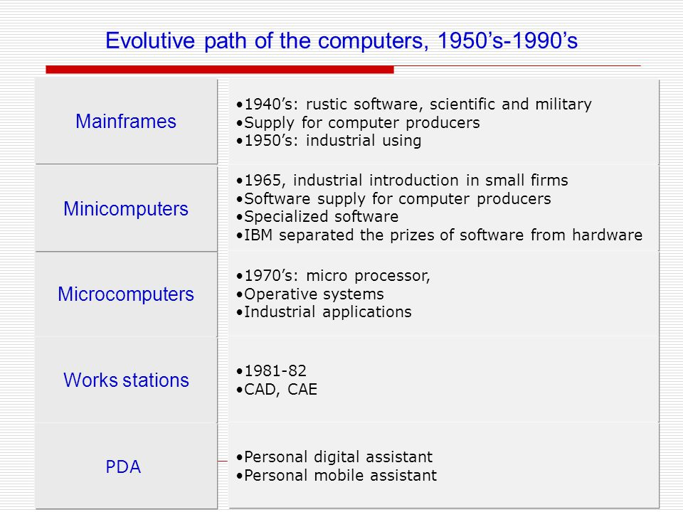Evolutive path of the computers, 1950s-1990s Mainframes Microcomputers Works stations Minicomputers 1940s: rustic software, scientific and military Supply for computer producers 1950s: industrial using 1965, industrial introduction in small firms Software supply for computer producers Specialized software IBM separated the prizes of software from hardware 1970s: micro processor, Operative systems Industrial applications 1981-82 CAD, CAE PDA Personal digital assistant Personal mobile assistant