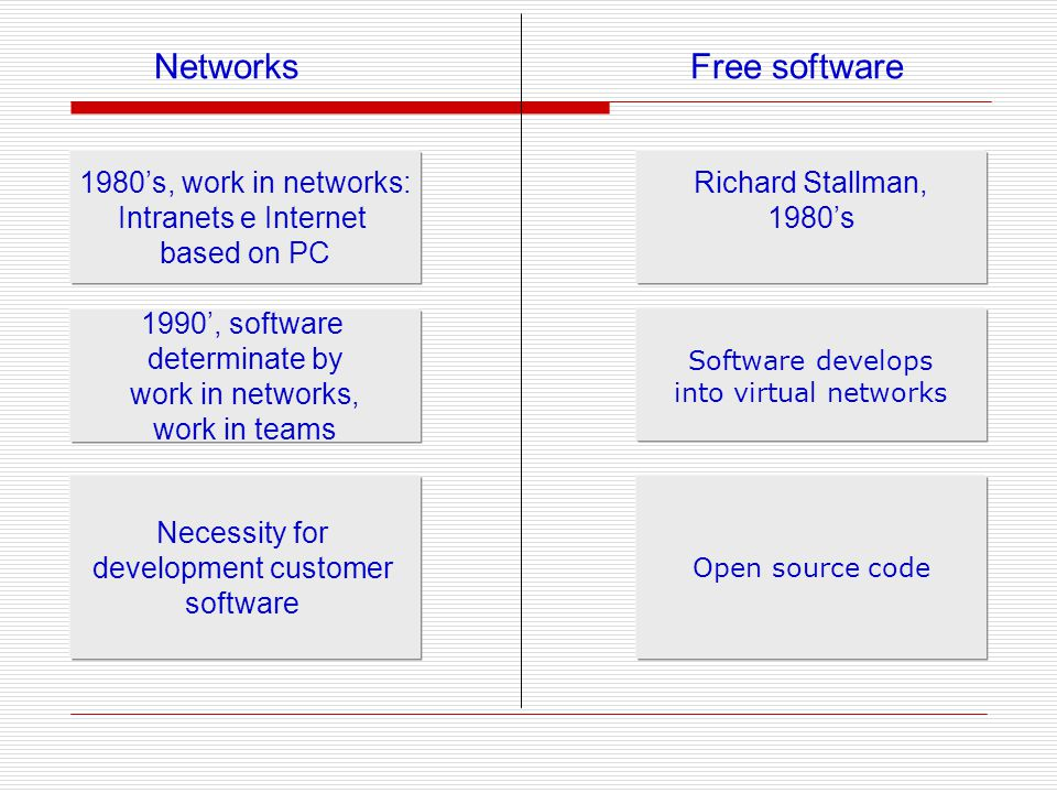 Networks Free software 1980s, work in networks: Intranets e Internet based on PC 1990, software determinate by work in networks, work in teams Necessity for development customer software Richard Stallman, 1980s Software develops into virtual networks Open source code