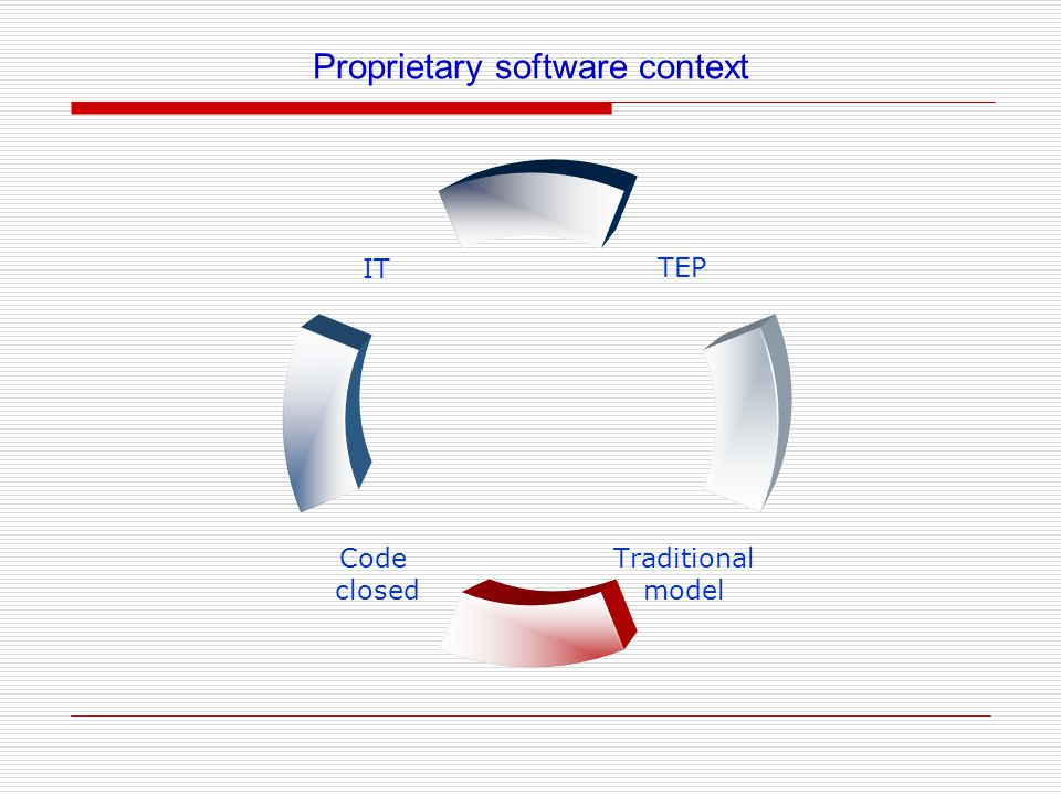 IT Code closed Traditional model TEP Proprietary software context