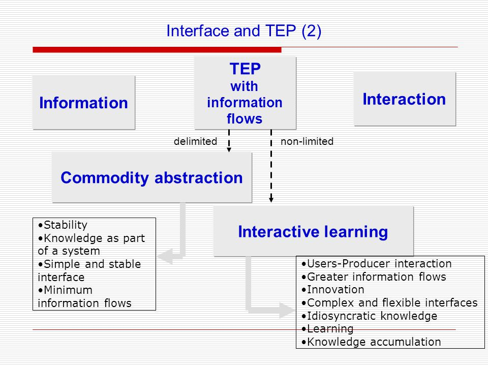 Interface and TEP (2) Information Interaction TEP with information flows Commodity abstraction Interactive learning Stability Knowledge as part of a system Simple and stable interface Minimum information flows Users-Producer interaction Greater information flows Innovation Complex and flexible interfaces Idiosyncratic knowledge Learning Knowledge accumulation delimitednon-limited