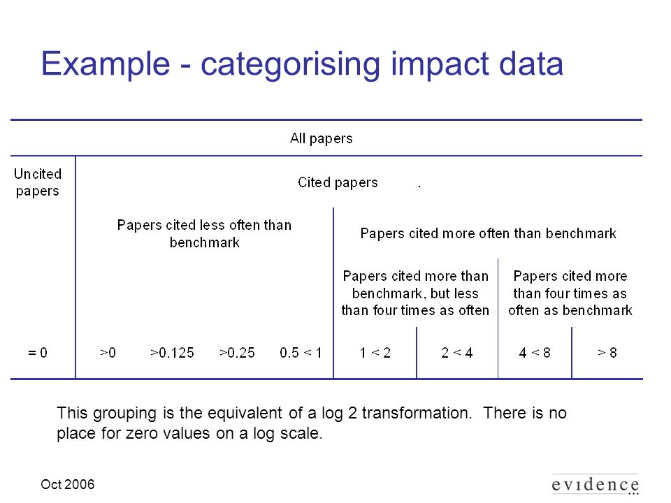 Oct 2006 Example - categorising impact data This grouping is the equivalent of a log 2 transformation.