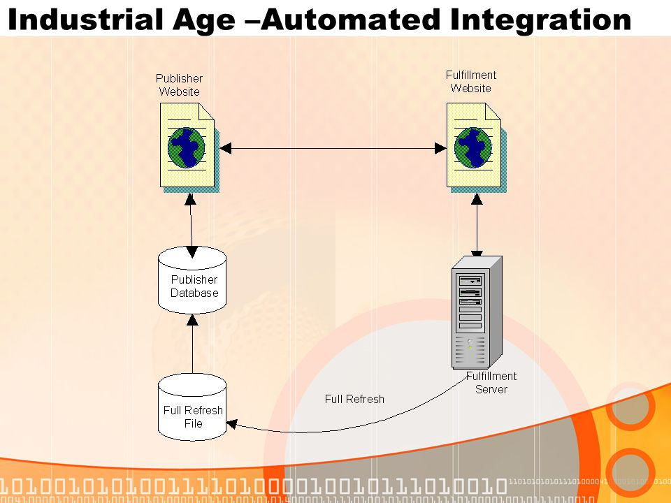 Industrial Age –Automated Integration