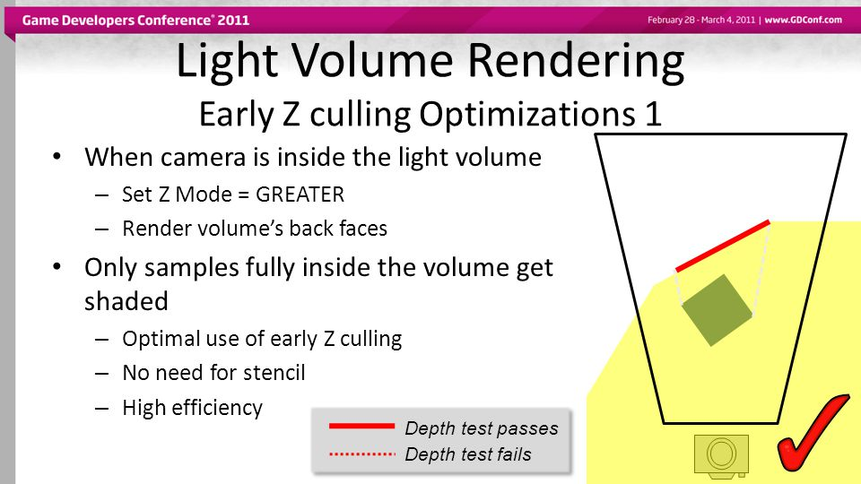 Light Volume Rendering Early Z culling Optimizations 1 When camera is inside the light volume – Set Z Mode = GREATER – Render volumes back faces Only