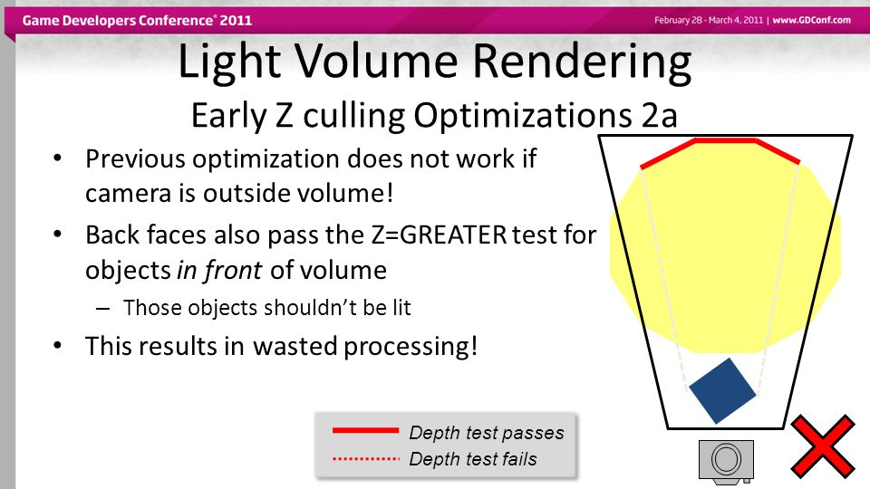 Light Volume Rendering Early Z culling Optimizations 2a Previous optimization does not work if camera is outside volume! Back faces also pass the Z=GR