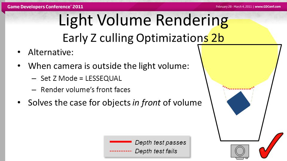 Alternative: When camera is outside the light volume: – Set Z Mode = LESSEQUAL – Render volumes front faces Solves the case for objects in front of vo