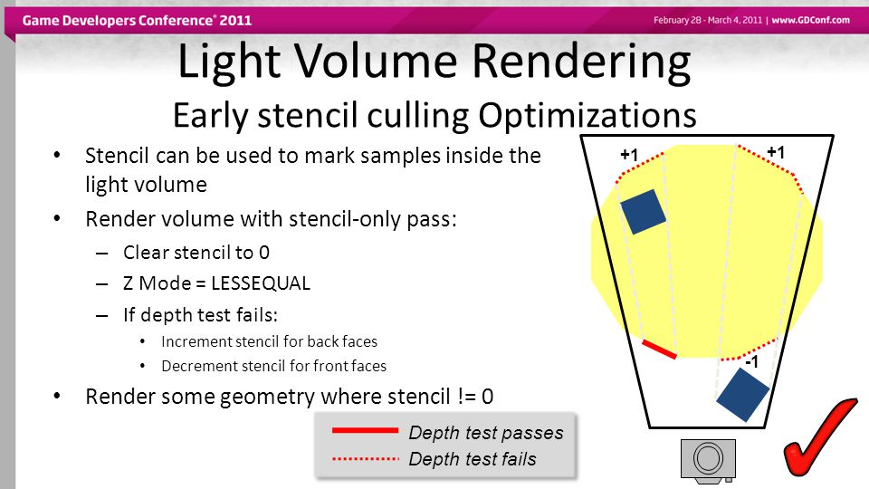 Light Volume Rendering Early stencil culling Optimizations Stencil can be used to mark samples inside the light volume Render volume with stencil-only