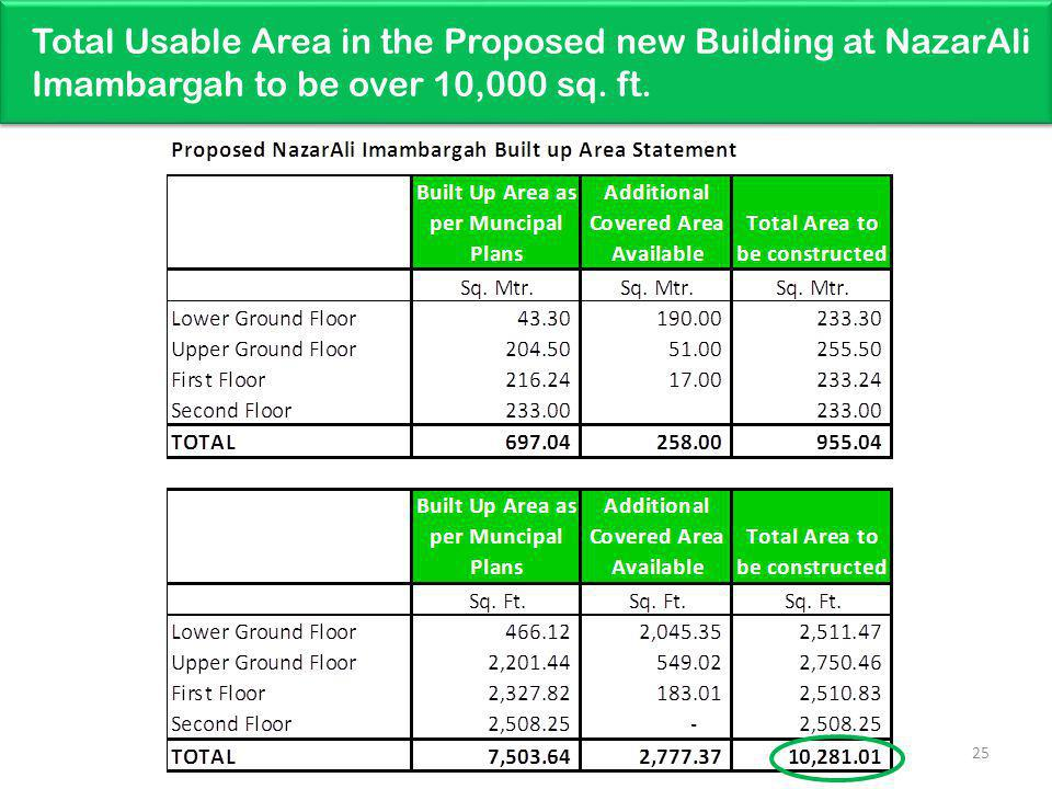 Total Usable Area in the Proposed new Building at NazarAli Imambargah to be over 10,000 sq. ft. 25