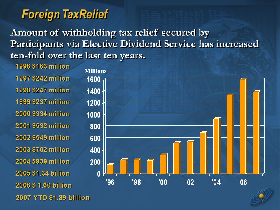 9 Foreign TaxRelief 1996 $163 million 1996 $163 million 1997 $242 million 1997 $242 million 1998 $247 million 1998 $247 million 1999 $237 million 1999 $237 million 2000 $334 million 2000 $334 million 2001 $532 million 2001 $532 million 2002 $549 million 2002 $549 million 2003 $702 million 2003 $702 million 2004 $939 million 2004 $939 million 2005 $1.34 billion 2005 $1.34 billion 2006 $ 1.60 billion 2006 $ 1.60 billion 2007 YTD $1.39 billion 2007 YTD $1.39 billion Millions Amount of withholding tax relief secured by Participants via Elective Dividend Service has increased ten-fold over the last ten years.