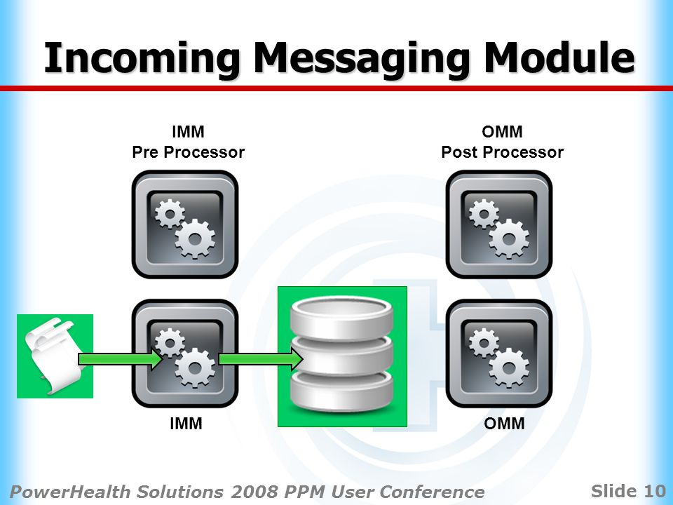 Slide 10 PowerHealth Solutions 2008 PPM User Conference IMMOMM Post Processor IMM Pre Processor Incoming Messaging Module