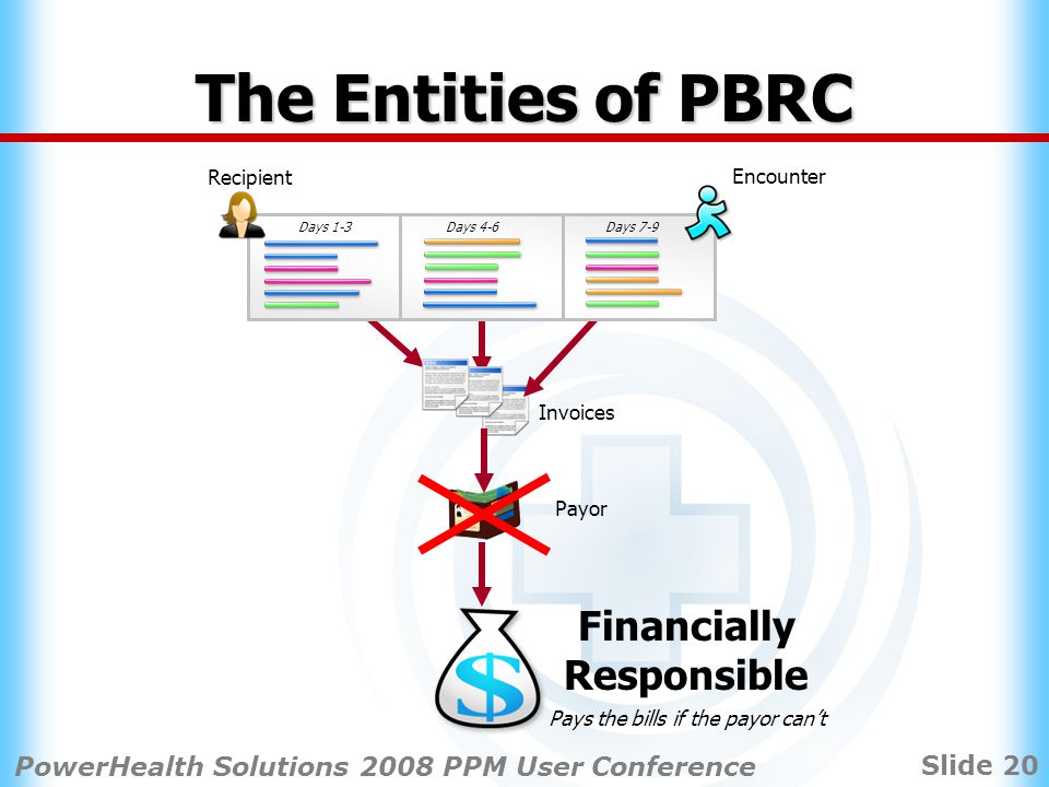Slide 20 PowerHealth Solutions 2008 PPM User Conference Invoices Payor Recipient Days 1-3Days 4-6Days 7-9 Financially Responsible Pays the bills if the payor cant Encounter The Entities of PBRC
