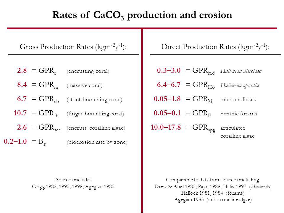 Rates of CaCO 3 production and erosion Gross Production Rates (kgm -2 y -1 ): 2.8 8.4 6.7 10.7 2.6 0.2–1.0 = GPR e (encrusting coral) = GPR m (massive coral) = GPR sb (stout-branching coral) = GPR fb (finger-branching coral) = GPR ace (encrust.