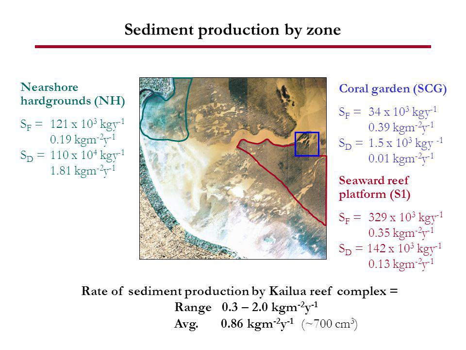 Sediment production by zone Coral garden (SCG) S F = 34 x 10 3 kgy -1 0.39 kgm -2 y -1 S D =1.5 x 10 3 kgy -1 0.01 kgm -2 y -1 Seaward reef platform (S1) S F =329 x 10 3 kgy -1 0.35 kgm -2 y -1 S D = 142 x 10 3 kgy -1 0.13 kgm -2 y -1 Nearshore hardgrounds (NH) S F =121 x 10 3 kgy -1 0.19 kgm -2 y -1 S D =110 x 10 4 kgy -1 1.81 kgm -2 y -1 Rate of sediment production by Kailua reef complex = Range 0.3 – 2.0 kgm -2 y -1 Avg.0.86 kgm -2 y -1 (~700 cm 3 )
