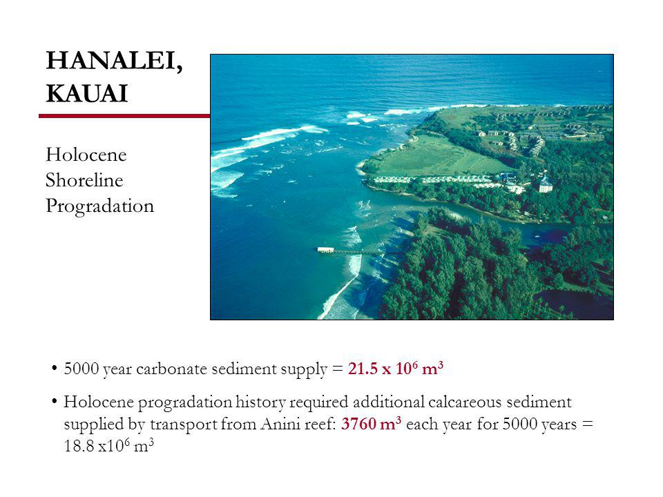 HANALEI, KAUAI Holocene progradation history required additional calcareous sediment supplied by transport from Anini reef: 3760 m 3 each year for 5000 years = 18.8 x10 6 m 3 5000 year carbonate sediment supply = 21.5 x 10 6 m 3 Holocene Shoreline Progradation