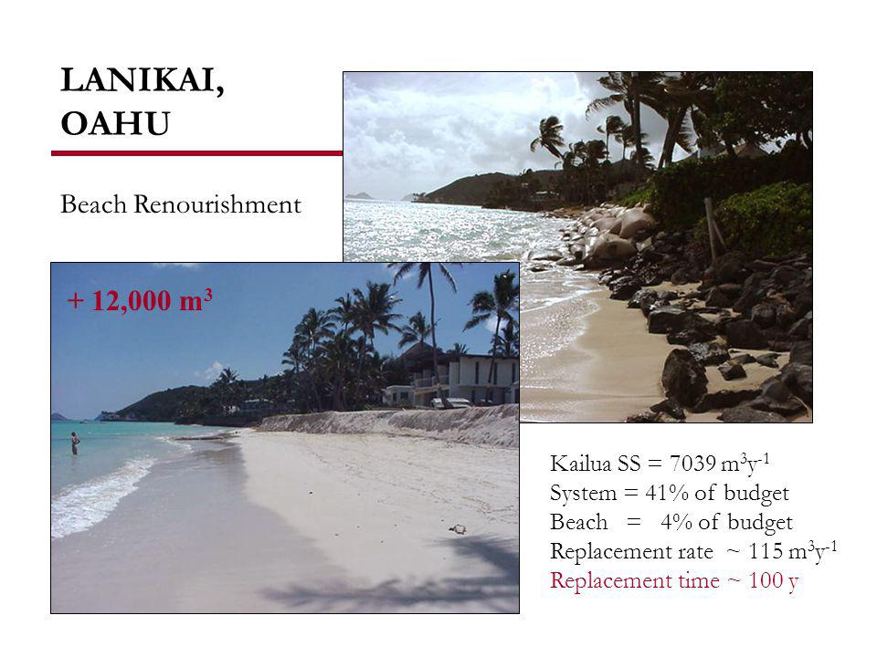 LANIKAI, OAHU + 12,000 m 3 Kailua SS = 7039 m 3 y -1 System = 41% of budget Beach = 4% of budget Replacement rate ~ 115 m 3 y -1 Replacement time ~ 100 y Beach Renourishment