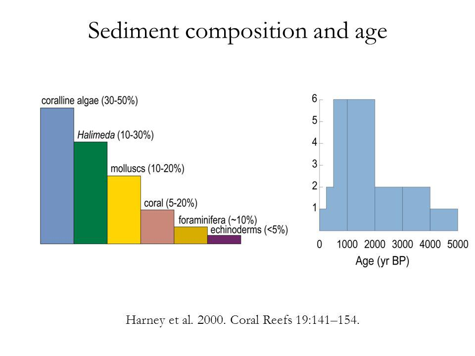 Sediment composition and age Harney et al. 2000. Coral Reefs 19:141–154.