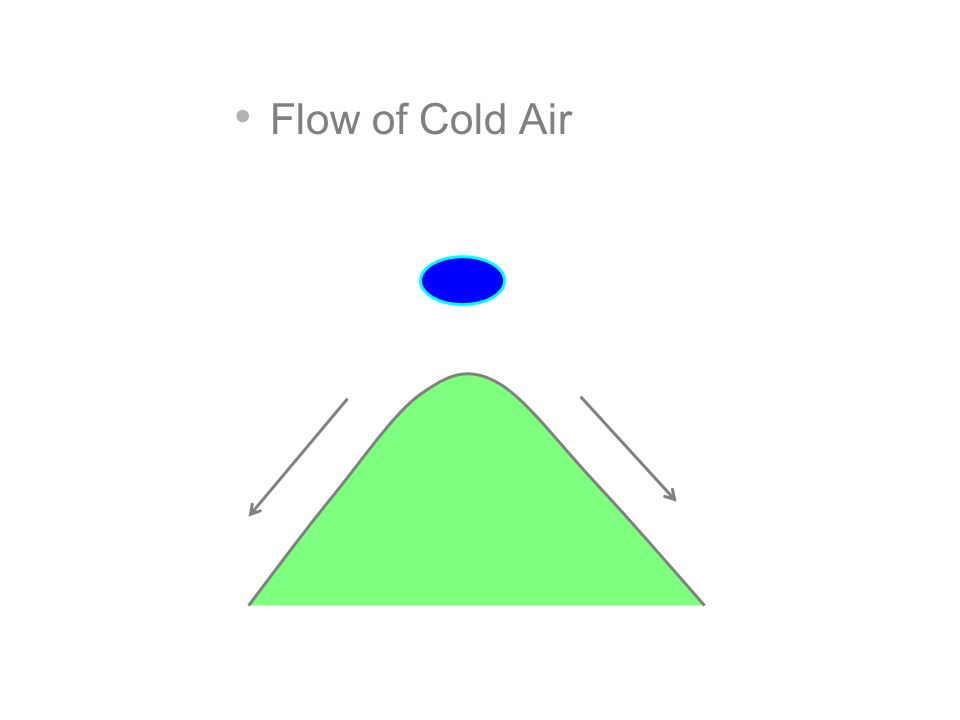 Flow of Cold Air