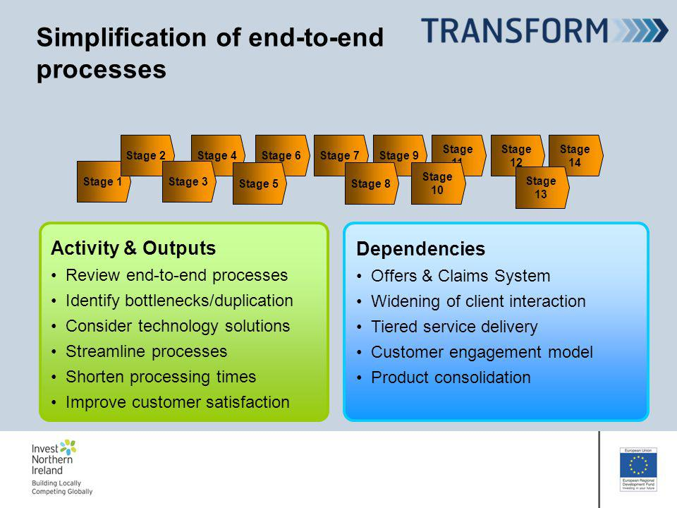 Simplification of end-to-end processes Activity & Outputs Review end-to-end processes Identify bottlenecks/duplication Consider technology solutions Streamline processes Shorten processing times Improve customer satisfaction Stage 1 Stage 2Stage 4Stage 6Stage 7Stage 9 Stage 11 Stage 12 Stage 14 Stage 3 Stage 13 Stage 10 Stage 8Stage 5 Dependencies Offers & Claims System Widening of client interaction Tiered service delivery Customer engagement model Product consolidation