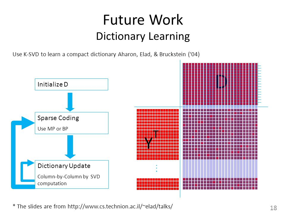 18 D Initialize D Sparse Coding Use MP or BP Dictionary Update Column-by-Column by SVD computation Use K-SVD to learn a compact dictionary Aharon, Elad, & Bruckstein (04) YTYT * The slides are from   Future Work Dictionary Learning