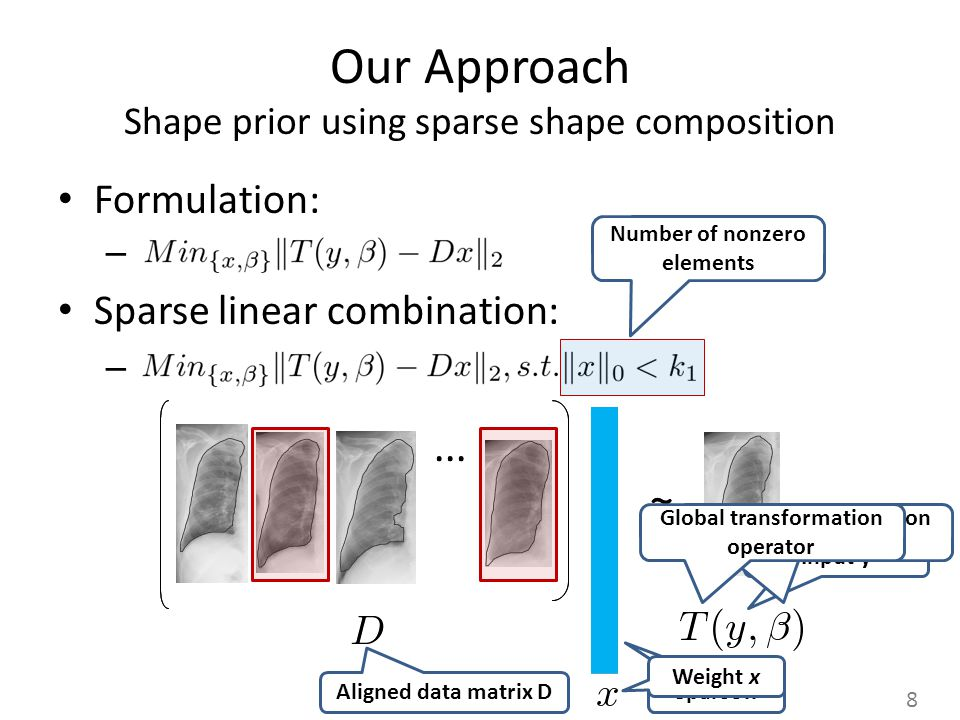 Our Approach Shape prior using sparse shape composition Formulation: – Sparse linear combination: –...... Dense x Sparse x Aligned data matrix D Weigh