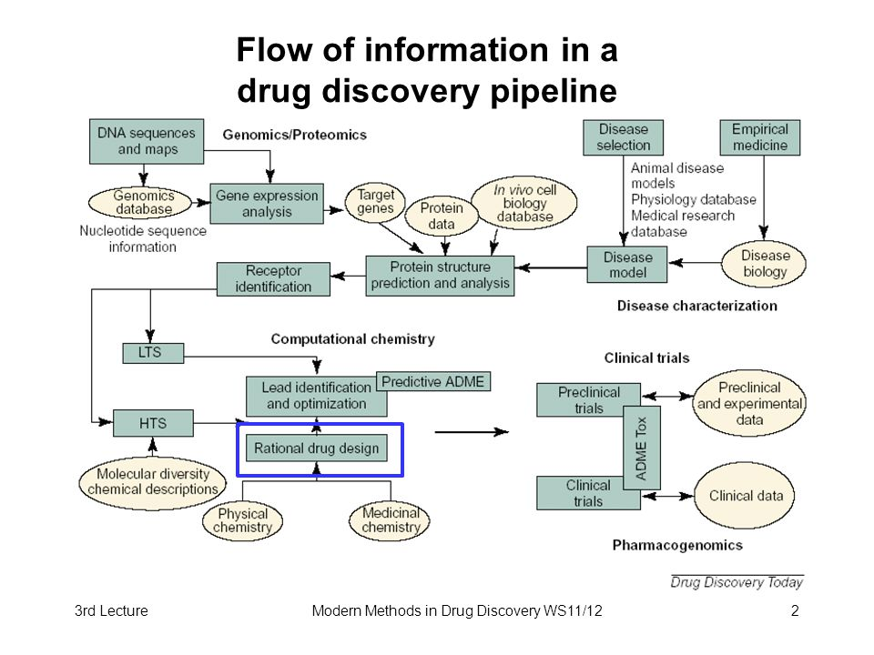 3rd LectureModern Methods in Drug Discovery WS11/122 Flow of information in a drug discovery pipeline