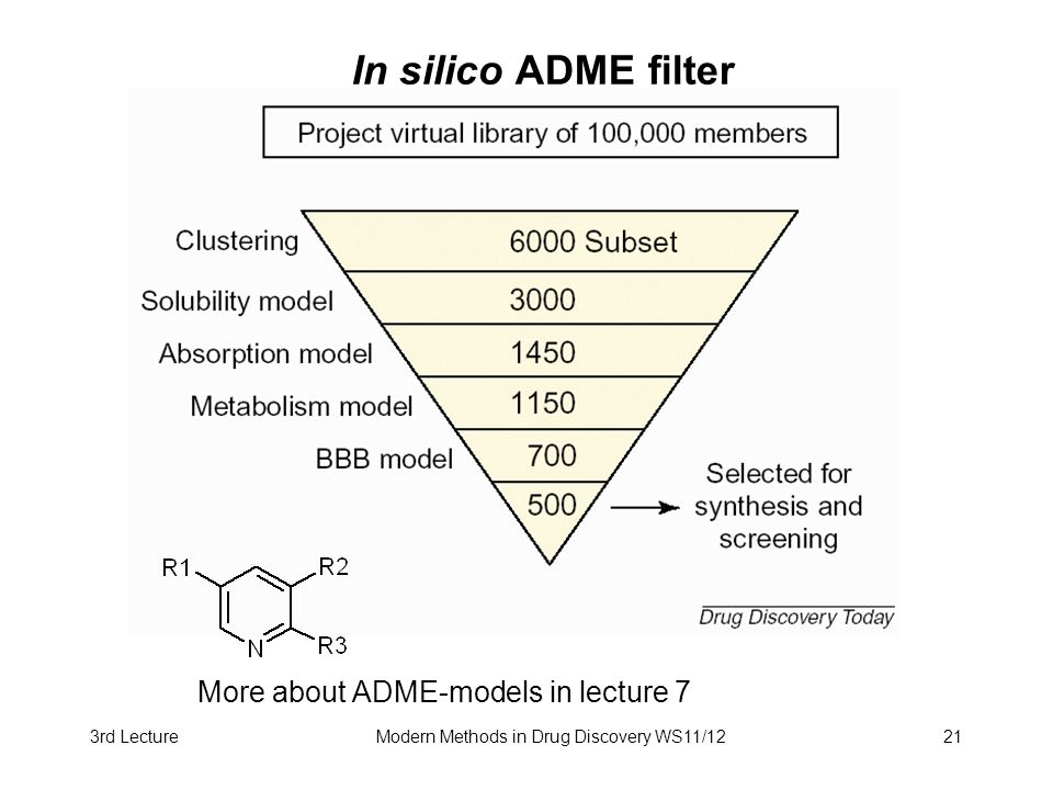 3rd LectureModern Methods in Drug Discovery WS11/1221 In silico ADME filter More about ADME-models in lecture 7