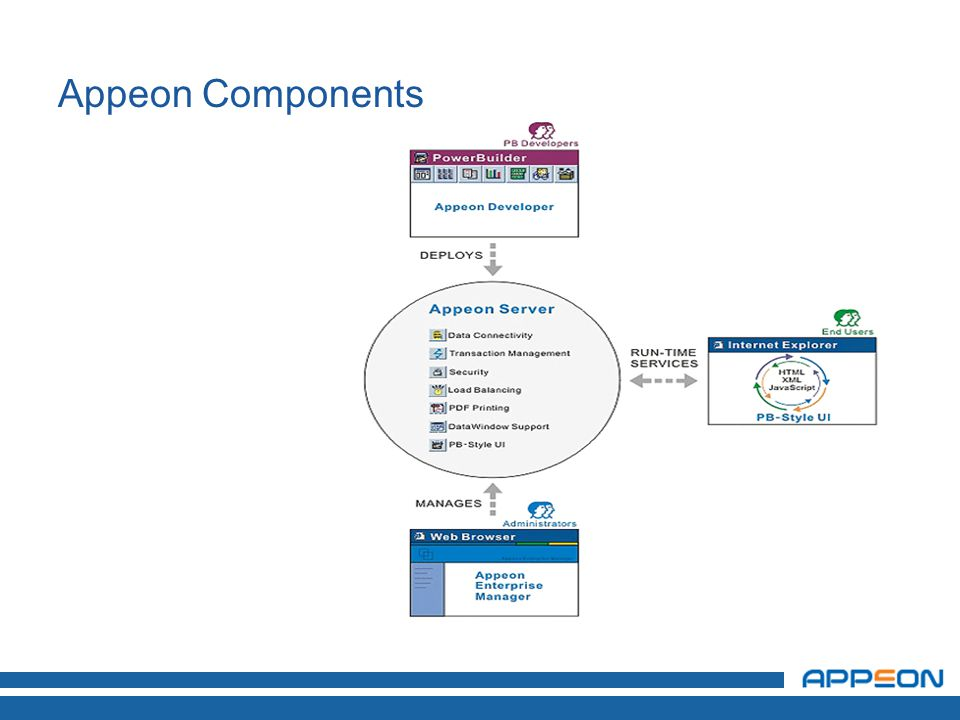 Appeon Components