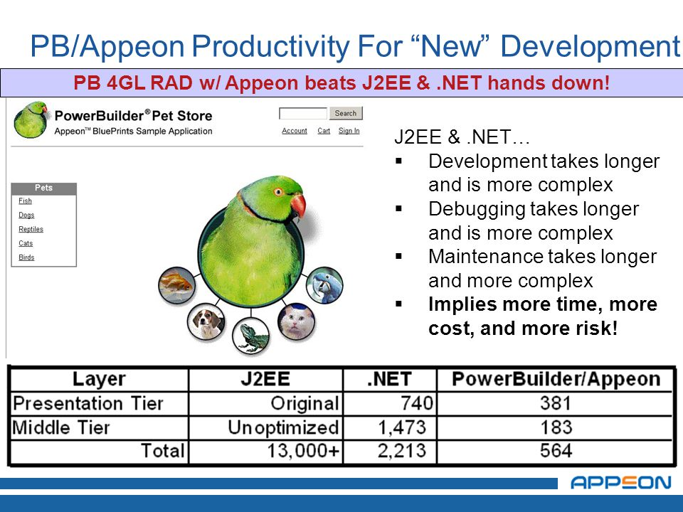 PB/Appeon Productivity For New Development PB 4GL RAD w/ Appeon beats J2EE &.NET hands down.