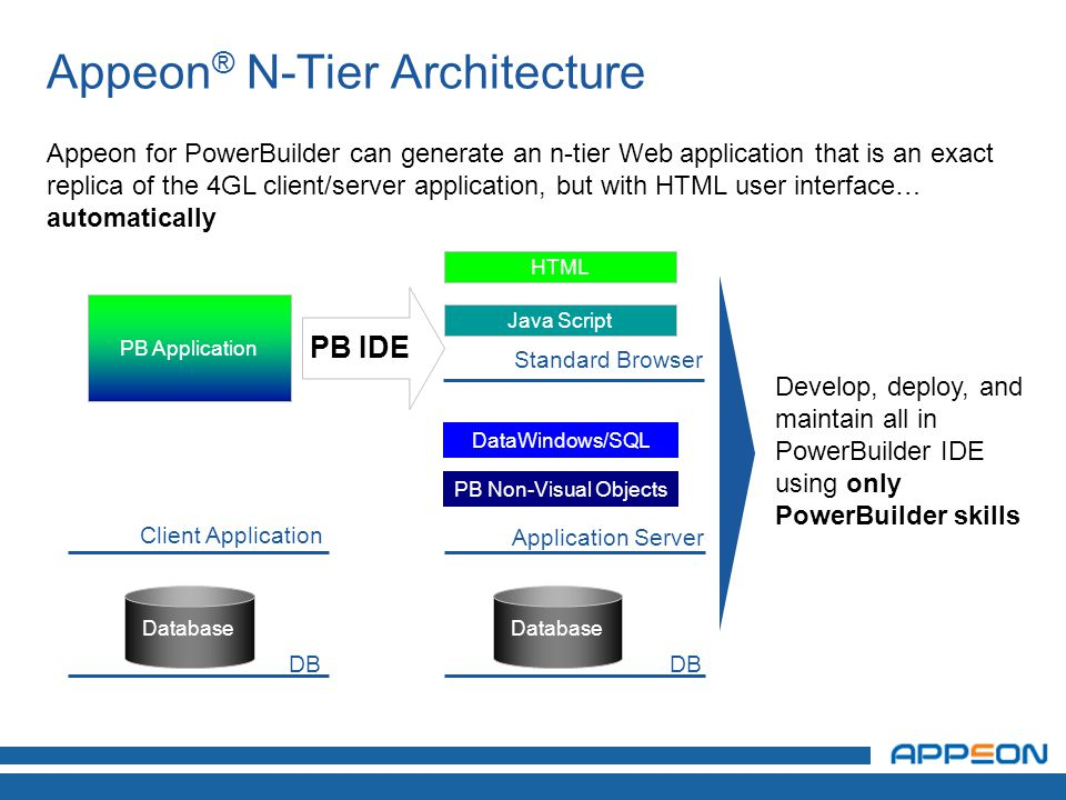 Appeon ® N-Tier Architecture Develop, deploy, and maintain all in PowerBuilder IDE using only PowerBuilder skills Appeon for PowerBuilder can generate an n-tier Web application that is an exact replica of the 4GL client/server application, but with HTML user interface… automatically Standard Browser DB PB Application Database DB Client Application Database PB Non-Visual Objects HTML Java Script PB IDE DataWindows/SQL Application Server