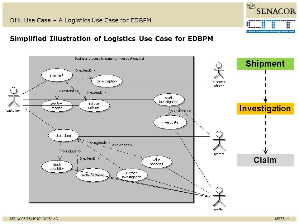 SENACOR TECHNOLOGIES AG SEITE 14 DHL Use Case – A Logistics Use Case for EDBPM Simplified Illustration of Logistics Use Case for EDBPM Shipment Invest