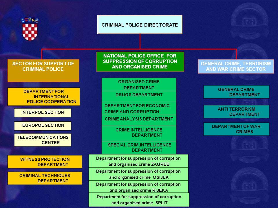 ORGANISED CRIME DEPARTMENT DRUGS DEPARTMENT DEPARTMENT OF ECONOMIC CRIMES AND CORRUPTION CRIME ANALYSIS DEPARTMENT CRIMINAL INTELLIGENCE DEPARTMENT DEPARTMENT FOR SPECIAL CRIMINAL INVESTIGATIONS Department ZAGREB Department OSIJEK Department RIJEKA Department SPLIT NATIONAL POLICE OFFICE FOR SUPPRESSION OF CORRUPTION AND ORGANISED CRIME PNUSKOK-STRATEGIC WINGPNUSKOK – OPERATIVE WING Section ZAGREBSection OSIJEK Section RIJEKA Section SPLIT Section ZAGREBSection OSIJEKSection RIJEKASection SPLIT Section ZAGREBSection OSIJEKSection RIJEKASection SPLIT USKOK USKOK courts USKOK VERTICAL HEAD