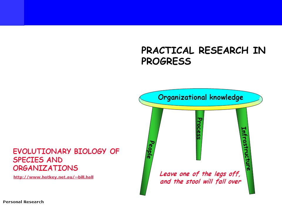 EVOLUTIONARY BIOLOGY OF SPECIES AND ORGANIZATIONS http://www.hotkey.net.au/~bill.hall Personal Research PRACTICAL RESEARCH IN PROGRESS People Process Infrastructure Organizational knowledge Leave one of the legs off, and the stool will fall over