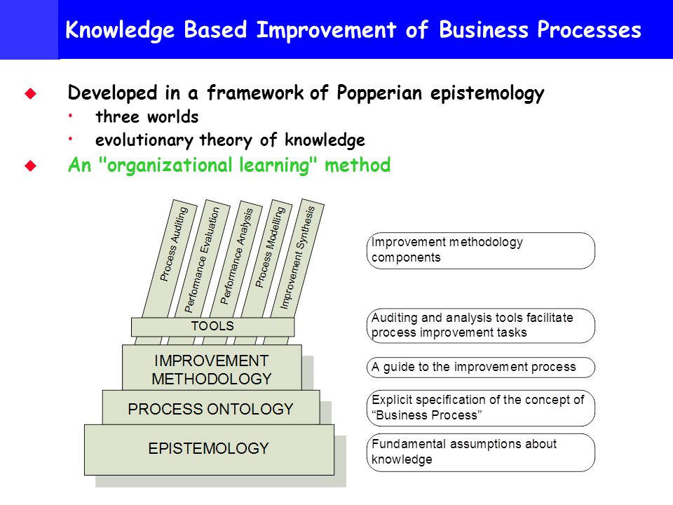 Personal Research http://www.hotkey.net.au/~bill.hall Knowledge Based Improvement of Business Processes Developed in a framework of Popperian epistemology three worlds evolutionary theory of knowledge An organizational learning method