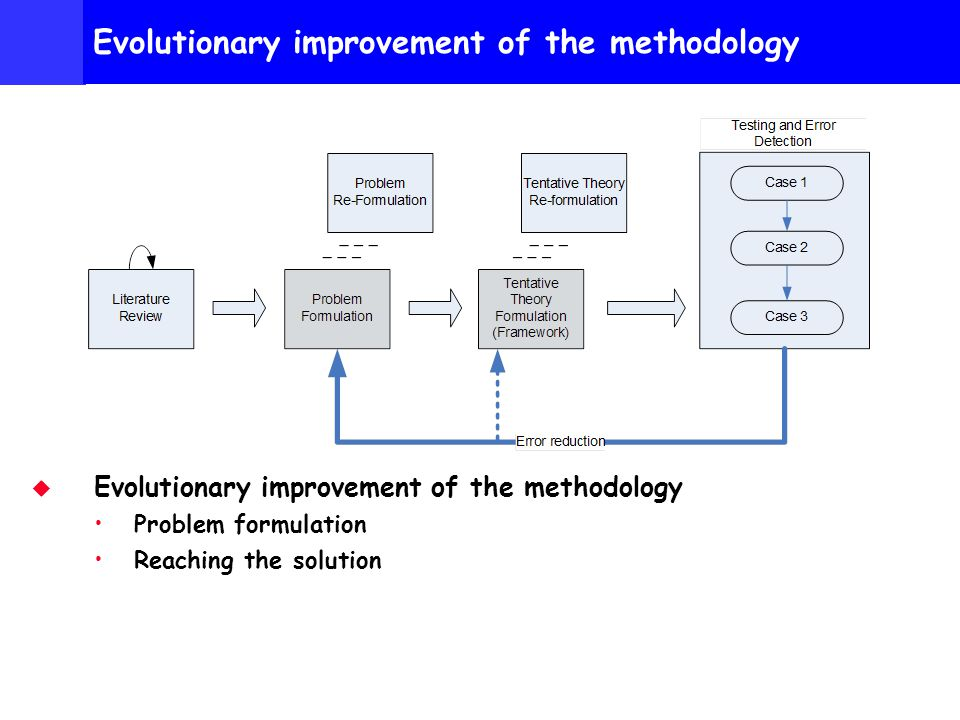 Personal Research http://www.hotkey.net.au/~bill.hall Evolutionary improvement of the methodology Problem formulation Reaching the solution