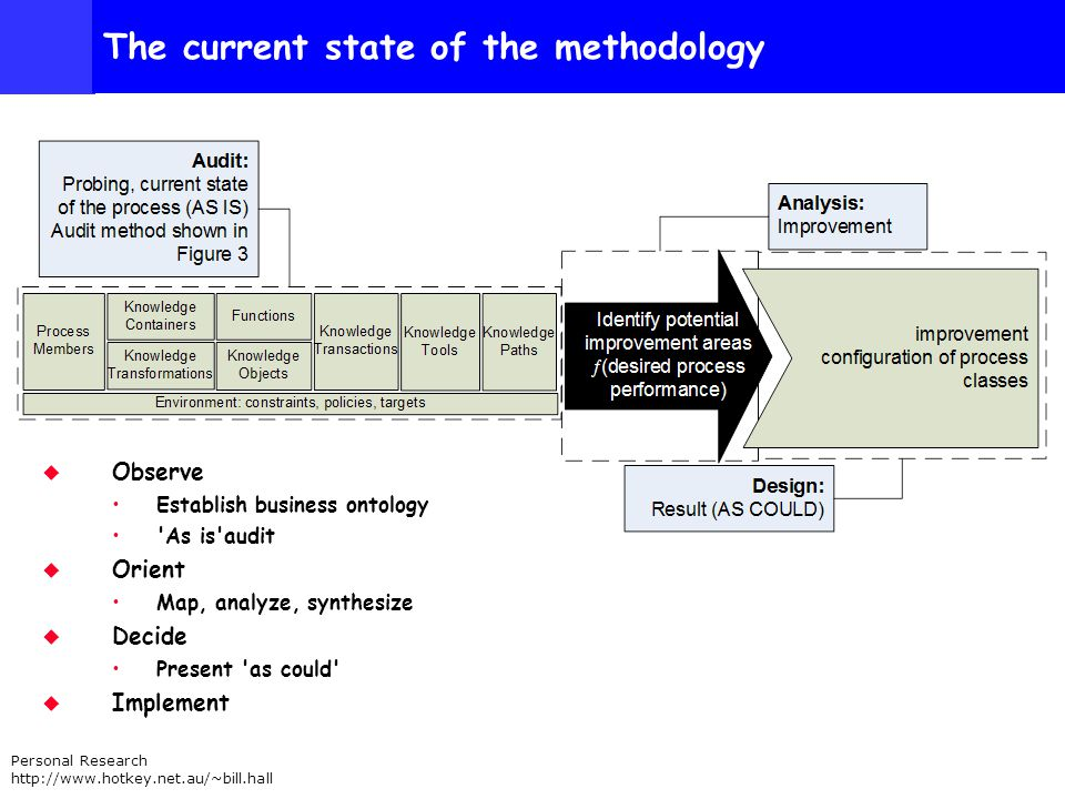 Personal Research http://www.hotkey.net.au/~bill.hall The current state of the methodology Observe Establish business ontology As is audit Orient Map, analyze, synthesize Decide Present as could Implement