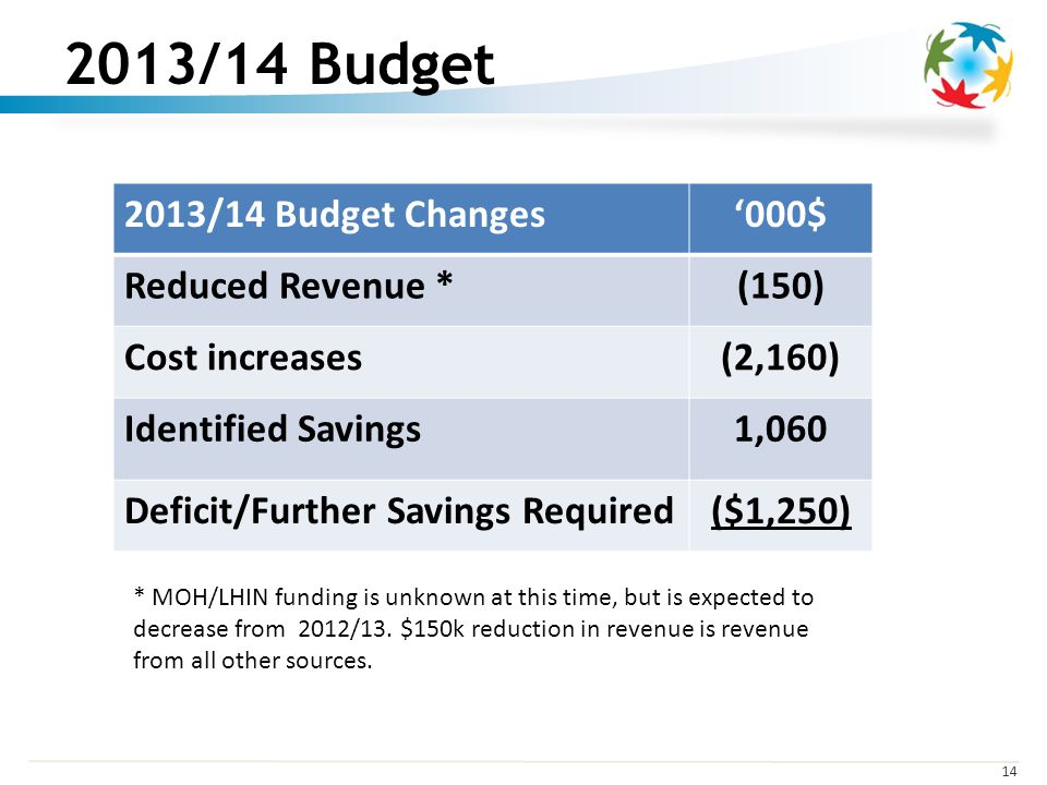 /14 Budget 2013/14 Budget Changes000$ Reduced Revenue *(150) Cost increases(2,160) Identified Savings1,060 Deficit/Further Savings Required($1,250) * MOH/LHIN funding is unknown at this time, but is expected to decrease from 2012/13.