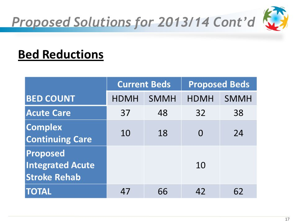 17 Bed Reductions BED COUNT Current BedsProposed Beds HDMHSMMHHDMHSMMH Acute Care Complex Continuing Care Proposed Integrated Acute Stroke Rehab 10 TOTAL Proposed Solutions for 2013/14 Contd