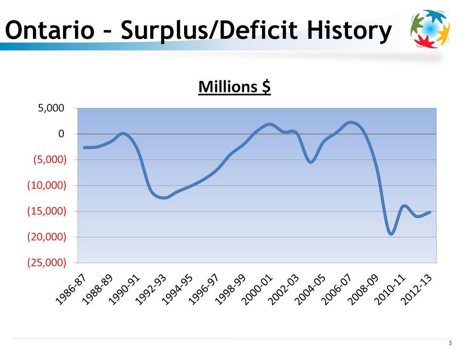 3 Ontario – Surplus/Deficit History
