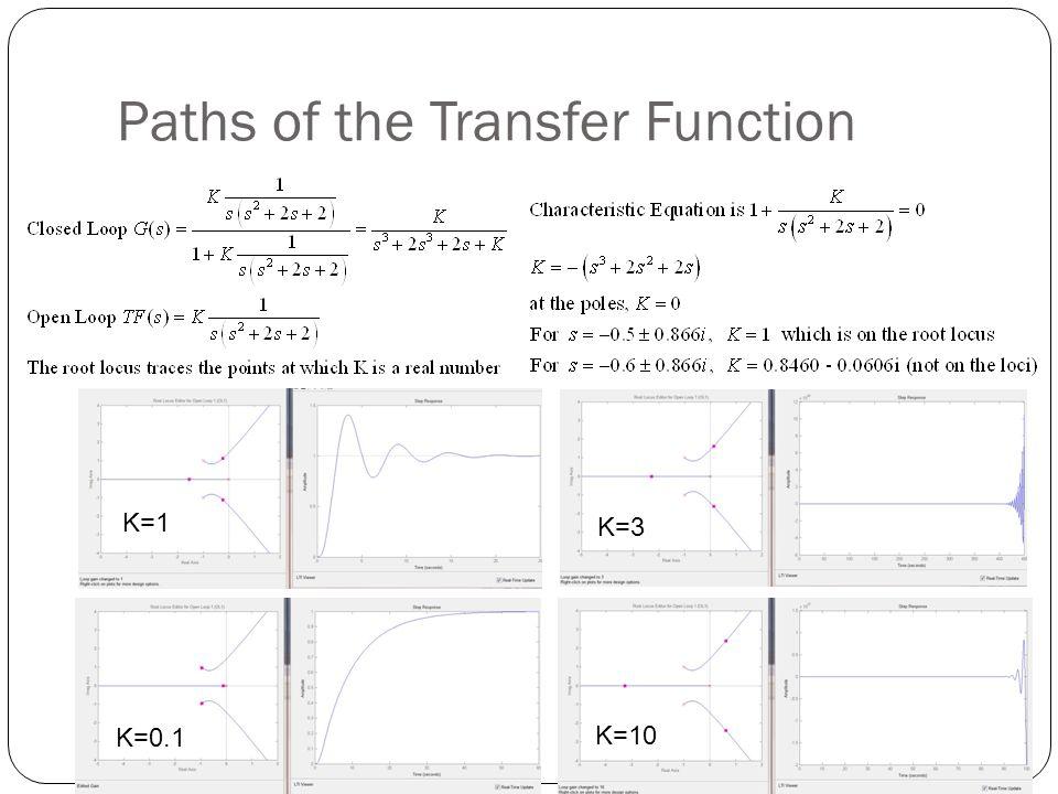 Paths of the Transfer Function K=1 K=0.1 K=3 K=10