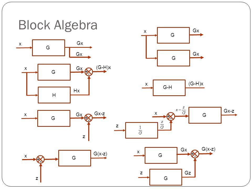 Block Algebra G x H Hx + - Gx (G-H)x G-H (G-H)x x G x + - Gx Gx-z z G + - x z G G(x-z) + - x z G + - x z G Gx Gz G(x-z) G x Gx G x G