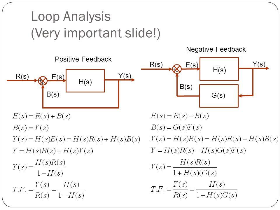 Loop Analysis (Very important slide!) H(s) + + R(s) Y(s) E(s) B(s) Positive Feedback H(s) + - R(s) Y(s) E(s) B(s) Negative Feedback G(s)