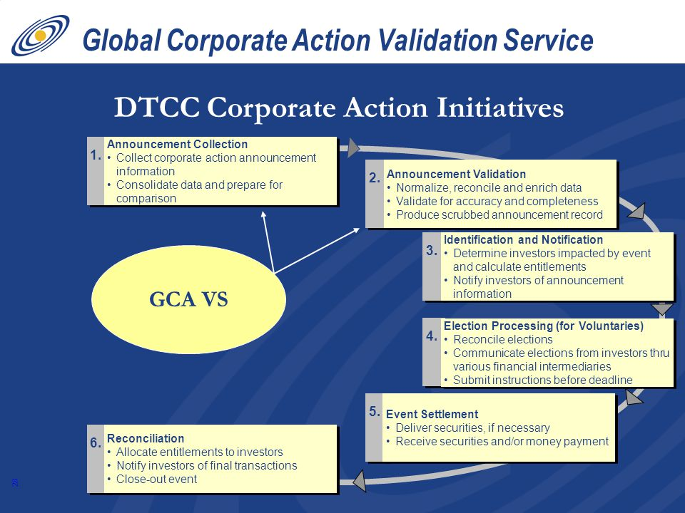 28 Global Corporate Action Validation Service 6.5.