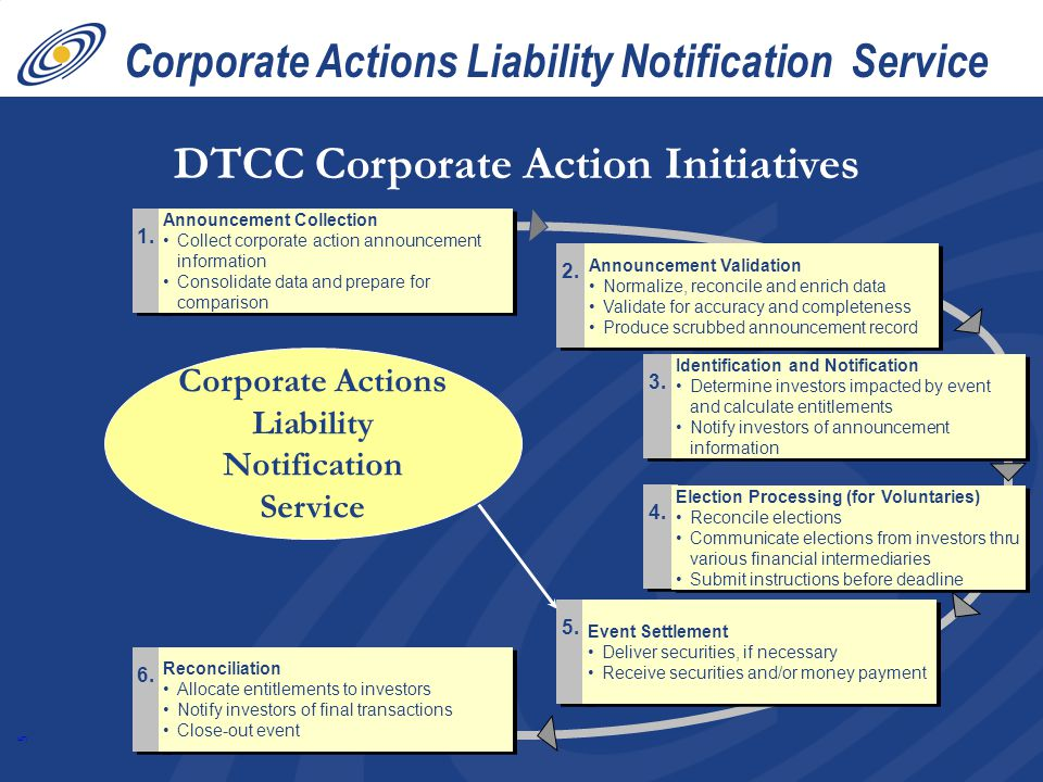 5 Corporate Actions Liability Notification Service 6.