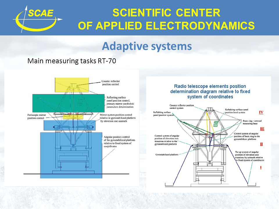 SCIENTIFIC CENTER OF APPLIED ELECTRODYNAMICS Adaptive systems Main measuring tasks RT-70
