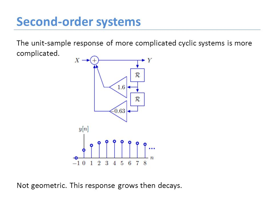 Second-order systems The unit-sample response of more complicated cyclic systems is more complicated. Not geometric. This response grows then decays.