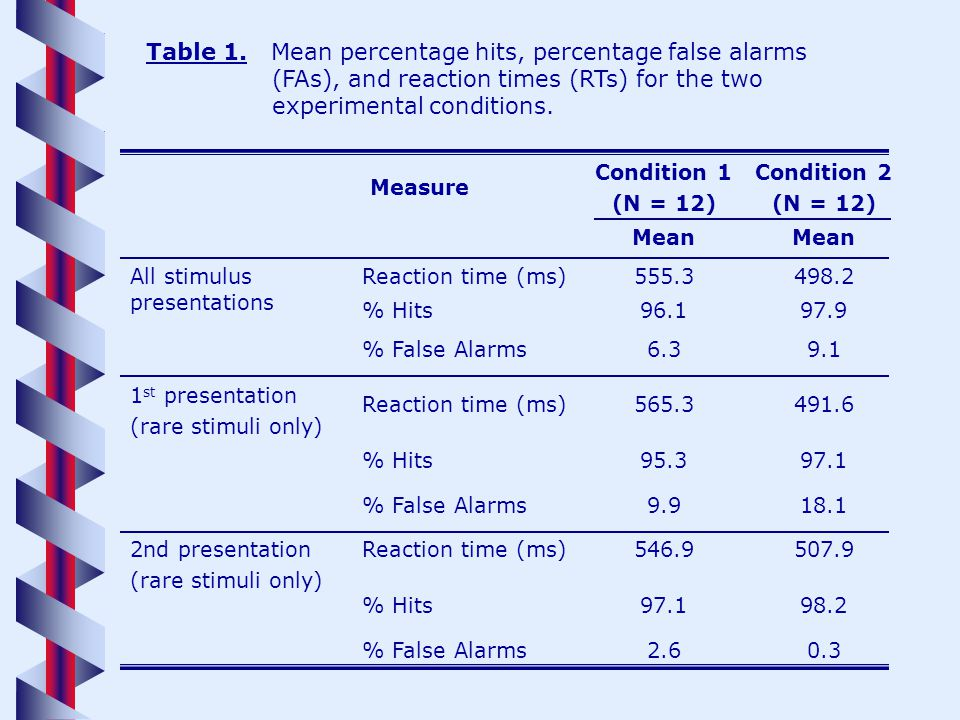 0.32.6% False Alarms 98.297.1% Hits 507.9546.9Reaction time (ms)2nd presentation (rare stimuli only) 18.19.9% False Alarms 97.195.3% Hits 491.6565.3Reaction time (ms) 1 st presentation (rare stimuli only) 9.16.3% False Alarms 97.996.1% Hits 498.2555.3Reaction time (ms)All stimulus presentations Mean Condition 2 (N = 12) Condition 1 (N = 12) Measure Table 1.