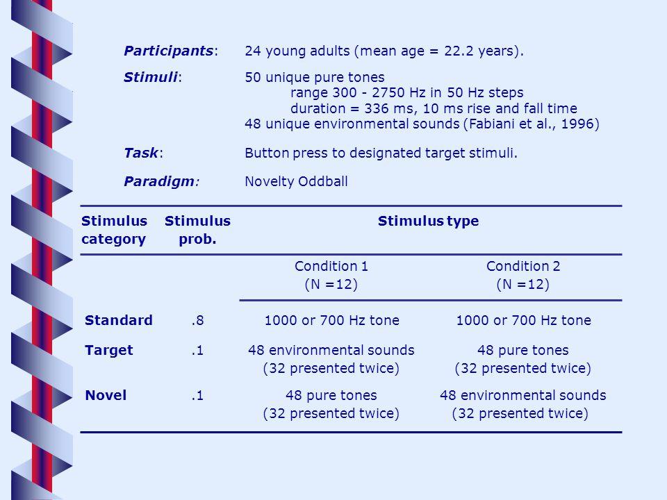 Participants:24 young adults (mean age = 22.2 years). Stimuli:50 unique pure tones range 300 - 2750 Hz in 50 Hz steps duration = 336 ms, 10 ms rise an