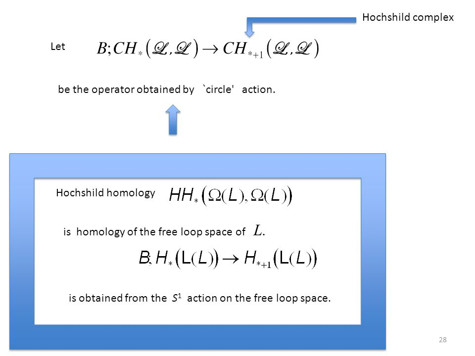 28 Let be the operator obtained by `circle' action. Hochshild complex Hochshild homology is homology of the free loop space of L. is obtained from the